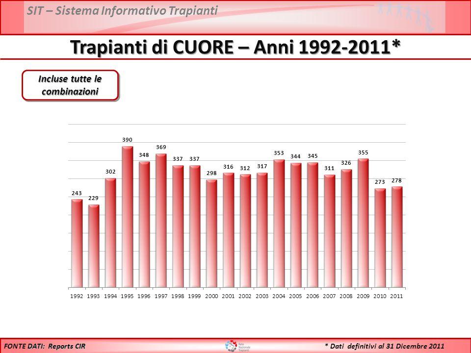 SIT – Sistema Informativo Trapianti Trapianti di CUORE – Anni 1992-2011* Incluse tutte le combinazioni DATI: Reports CIR FONTE DATI: Reports CIR * Dati definitivi al 31 Dicembre 2011