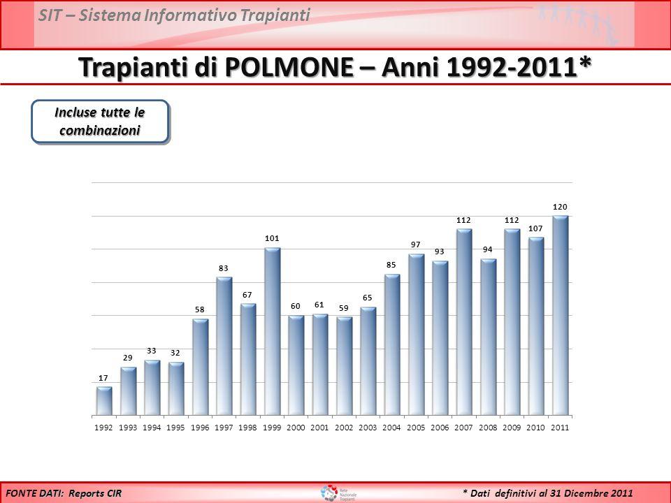 SIT – Sistema Informativo Trapianti Trapianti di POLMONE – Anni 1992-2011* Incluse tutte le combinazioni DATI: Reports CIR FONTE DATI: Reports CIR * Dati definitivi al 31 Dicembre 2011