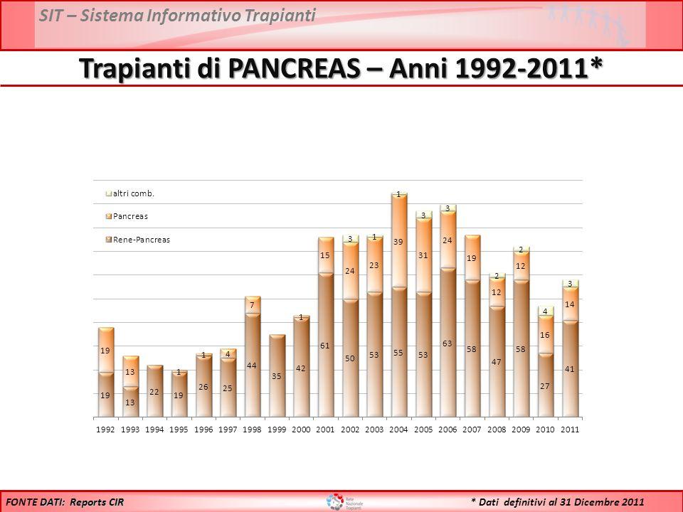 SIT – Sistema Informativo Trapianti Trapianti di PANCREAS – Anni 1992-2011* DATI: Reports CIR FONTE DATI: Reports CIR * Dati definitivi al 31 Dicembre 2011