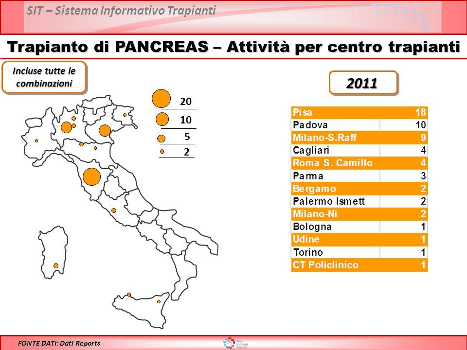 SIT – Sistema Informativo Trapianti Trapianto di PANCREAS – Attività per centro trapianti 20 10 5 2 FONTE DATI: Dati Reports 2011 Incluse tutte le combinazioni