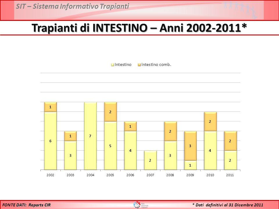 SIT – Sistema Informativo Trapianti Trapianti di INTESTINO – Anni 2002-2011* DATI: Reports CIR FONTE DATI: Reports CIR * Dati definitivi al 31 Dicembre 2011
