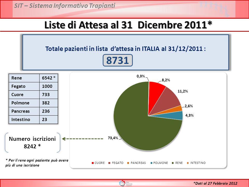 Totale pazienti in lista dattesa in ITALIA al 31/12/2011 : 8731 Numero iscrizioni 8242 * * Per il rene ogni paziente può avere più di una iscrizione Liste di Attesa al 31 Dicembre 2011* *Dati al 27 Febbraio 2012