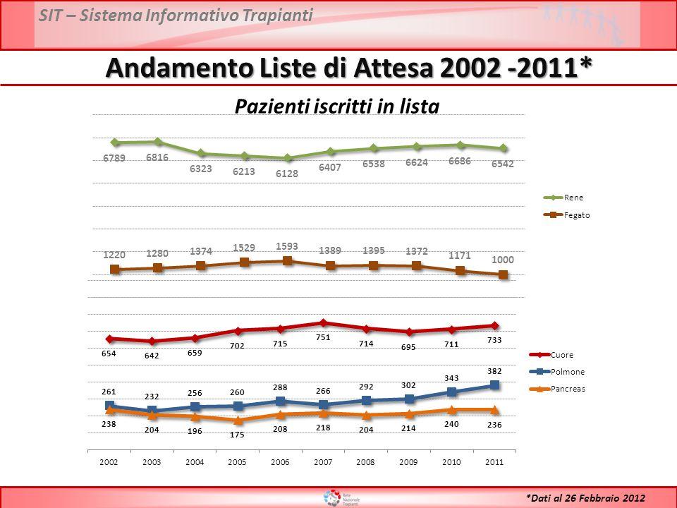 SIT – Sistema Informativo Trapianti Andamento Liste di Attesa 2002 -2011* *Dati al 26 Febbraio 2012 Pazienti iscritti in lista