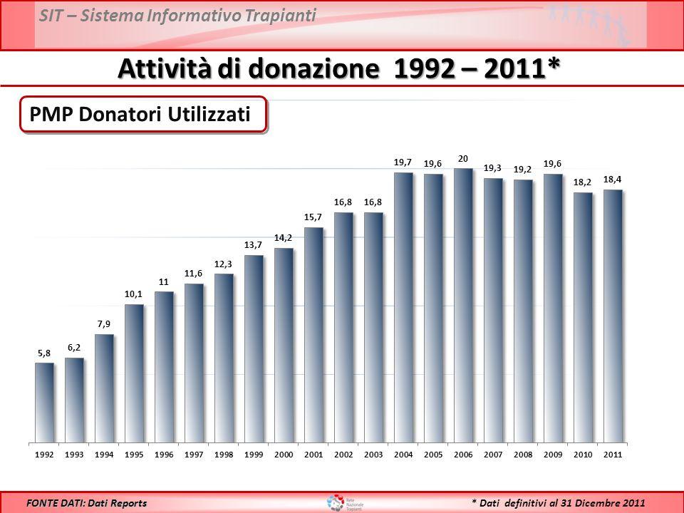 SIT – Sistema Informativo Trapianti Attività di donazione 1992 – 2011* PMP Donatori Utilizzati FONTE DATI: Dati Reports * Dati definitivi al 31 Dicembre 2011