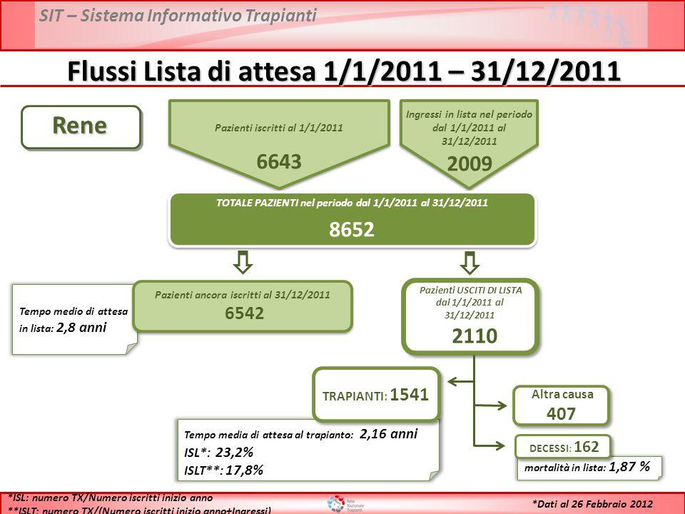 SIT – Sistema Informativo Trapianti Flussi Lista di attesa 1/1/2011 – 31/12/2011 Rene Pazienti iscritti al 1/1/2011 6643 Pazienti iscritti al 1/1/2011 6643 Ingressi in lista nel periodo dal 1/1/2011 al 31/12/2011 2009 Ingressi in lista nel periodo dal 1/1/2011 al 31/12/2011 2009 TOTALE PAZIENTI nel periodo dal 1/1/2011 al 31/12/2011 8652 TOTALE PAZIENTI nel periodo dal 1/1/2011 al 31/12/2011 8652 Tempo medio di attesa in lista: 2,8 anni Pazienti ancora iscritti al 31/12/2011 6542 Pazienti ancora iscritti al 31/12/2011 6542 Pazienti USCITI DI LISTA dal 1/1/2011 al 31/12/2011 2110 Pazienti USCITI DI LISTA dal 1/1/2011 al 31/12/2011 2110 Tempo media di attesa al trapianto: 2,16 anni ISL*: 23,2% ISLT**: 17,8% TRAPIANTI: 1541 mortalità in lista: 1,87 % DECESSI: 162 Altra causa 407 *ISL: numero TX/Numero iscritti inizio anno **ISLT: numero TX/(Numero iscritti inizio anno+Ingressi) *Dati al 26 Febbraio 2012