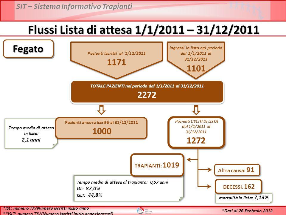 SIT – Sistema Informativo Trapianti Flussi Lista di attesa 1/1/2011 – 31/12/2011 Pazienti iscritti al 1/12/2011 1171 Pazienti iscritti al 1/12/2011 1171 Ingressi in lista nel periodo dal 1/1/2011 al 31/12/2011 1101 Ingressi in lista nel periodo dal 1/1/2011 al 31/12/2011 1101 TOTALE PAZIENTI nel periodo dal 1/1/2011 al 31/12/2011 2272 TOTALE PAZIENTI nel periodo dal 1/1/2011 al 31/12/2011 2272 Tempo medio di attesa in lista: 2,1 anni Pazienti ancora iscritti al 31/12/2011 1000 Pazienti ancora iscritti al 31/12/2011 1000 Pazienti USCITI DI LISTA dal 1/1/2011 al 31/12/2011 1272 Pazienti USCITI DI LISTA dal 1/1/2011 al 31/12/2011 1272 Tempo media di attesa al trapianto: 0,57 anni ISL: 87,0% ISLT: 44,8% TRAPIANTI: 1019 mortalità in lista: 7,13% DECESSI : 162 Altra causa: 91 *ISL: numero TX/Numero iscritti inizio anno **ISLT: numero TX/(Numero iscritti inizio anno+Ingressi) FegatoFegato *Dati al 26 Febbraio 2012