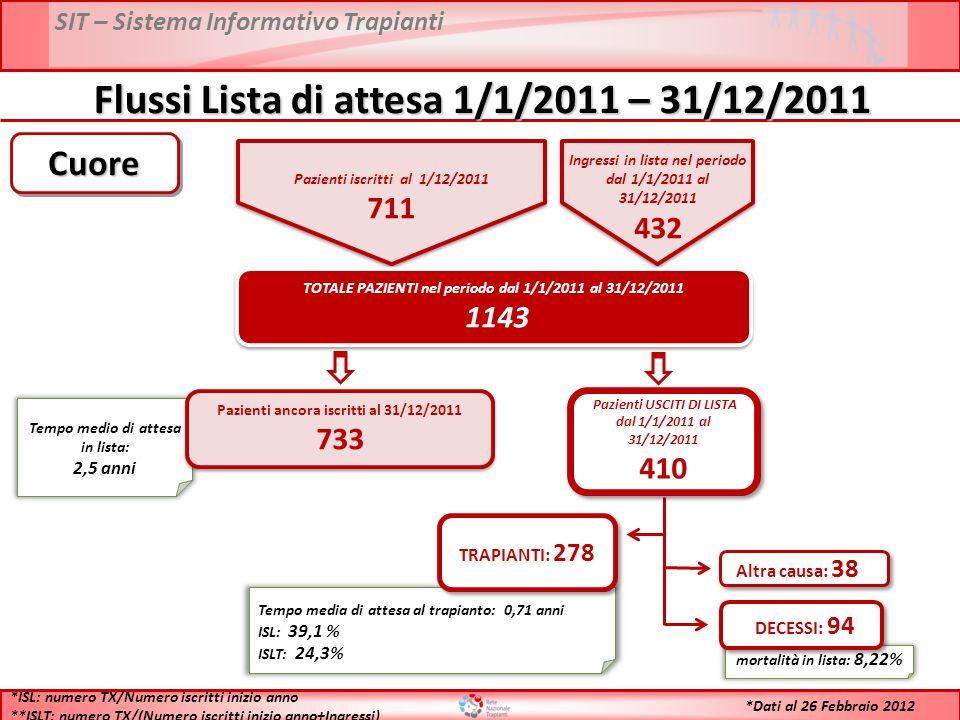 SIT – Sistema Informativo Trapianti Flussi Lista di attesa 1/1/2011 – 31/12/2011 Pazienti iscritti al 1/12/2011 711 Pazienti iscritti al 1/12/2011 711 Ingressi in lista nel periodo dal 1/1/2011 al 31/12/2011 432 Ingressi in lista nel periodo dal 1/1/2011 al 31/12/2011 432 TOTALE PAZIENTI nel periodo dal 1/1/2011 al 31/12/2011 1143 TOTALE PAZIENTI nel periodo dal 1/1/2011 al 31/12/2011 1143 Tempo medio di attesa in lista: 2,5 anni Pazienti ancora iscritti al 31/12/2011 733 Pazienti ancora iscritti al 31/12/2011 733 Tempo media di attesa al trapianto: 0,71 anni ISL: 39,1 % ISLT: 24,3% TRAPIANTI: 278 mortalità in lista: 8,22% DECESSI: 94 Altra causa: 38 *ISL: numero TX/Numero iscritti inizio anno **ISLT: numero TX/(Numero iscritti inizio anno+Ingressi) CuoreCuore Pazienti USCITI DI LISTA dal 1/1/2011 al 31/12/2011 410 Pazienti USCITI DI LISTA dal 1/1/2011 al 31/12/2011 410 *Dati al 26 Febbraio 2012