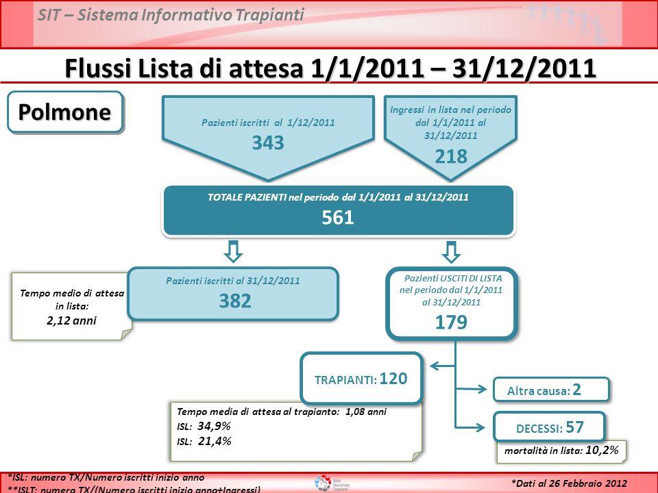 SIT – Sistema Informativo Trapianti Flussi Lista di attesa 1/1/2011 – 31/12/2011 Pazienti iscritti al 1/12/2011 343 Pazienti iscritti al 1/12/2011 343 Ingressi in lista nel periodo dal 1/1/2011 al 31/12/2011 218 Ingressi in lista nel periodo dal 1/1/2011 al 31/12/2011 218 TOTALE PAZIENTI nel periodo dal 1/1/2011 al 31/12/2011 561 TOTALE PAZIENTI nel periodo dal 1/1/2011 al 31/12/2011 561 Tempo medio di attesa in lista: 2,12 anni Pazienti iscritti al 31/12/2011 382 Pazienti iscritti al 31/12/2011 382 Pazienti USCITI DI LISTA nel periodo dal 1/1/2011 al 31/12/2011 179 Pazienti USCITI DI LISTA nel periodo dal 1/1/2011 al 31/12/2011 179 Tempo media di attesa al trapianto: 1,08 anni ISL: 34,9% ISL: 21,4% TRAPIANTI: 120 mortalità in lista: 10,2% DECESSI: 57 Altra causa: 2 *ISL: numero TX/Numero iscritti inizio anno **ISLT: numero TX/(Numero iscritti inizio anno+Ingressi) PolmonePolmone *Dati al 26 Febbraio 2012