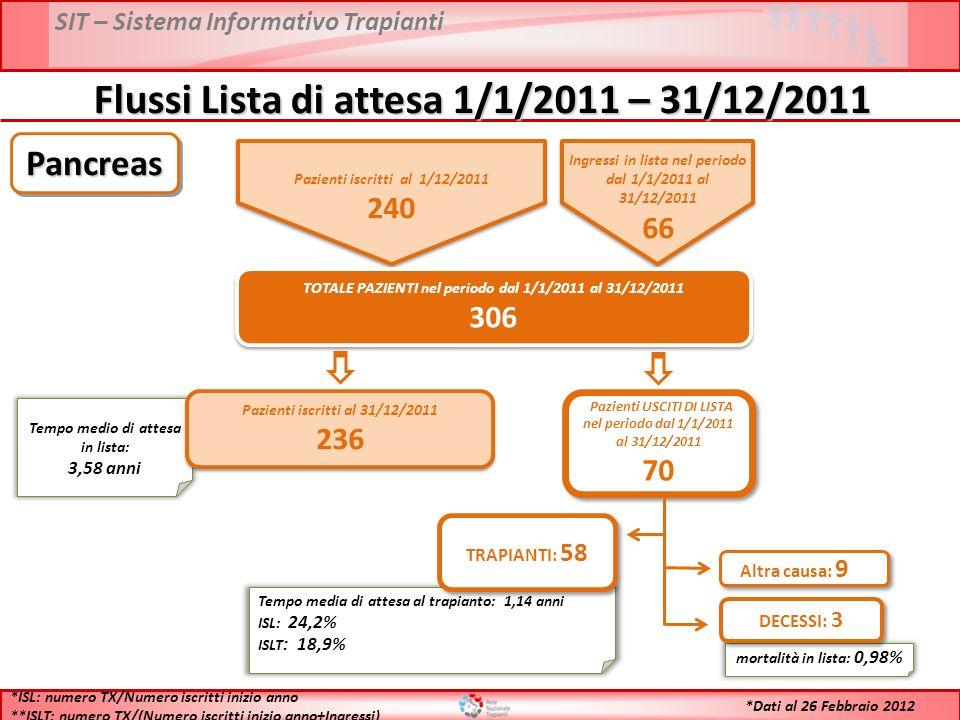 SIT – Sistema Informativo Trapianti Flussi Lista di attesa 1/1/2011 – 31/12/2011 Pazienti iscritti al 1/12/2011 240 Pazienti iscritti al 1/12/2011 240 Ingressi in lista nel periodo dal 1/1/2011 al 31/12/2011 66 Ingressi in lista nel periodo dal 1/1/2011 al 31/12/2011 66 TOTALE PAZIENTI nel periodo dal 1/1/2011 al 31/12/2011 306 TOTALE PAZIENTI nel periodo dal 1/1/2011 al 31/12/2011 306 Tempo medio di attesa in lista: 3,58 anni Pazienti iscritti al 31/12/2011 236 Pazienti iscritti al 31/12/2011 236 Pazienti USCITI DI LISTA nel periodo dal 1/1/2011 al 31/12/2011 70 Pazienti USCITI DI LISTA nel periodo dal 1/1/2011 al 31/12/2011 70 Tempo media di attesa al trapianto: 1,14 anni ISL: 24,2% ISLT : 18,9% TRAPIANTI: 58 mortalità in lista: 0,98% DECESSI: 3 Altra causa: 9 *ISL: numero TX/Numero iscritti inizio anno **ISLT: numero TX/(Numero iscritti inizio anno+Ingressi) PancreasPancreas *Dati al 26 Febbraio 2012