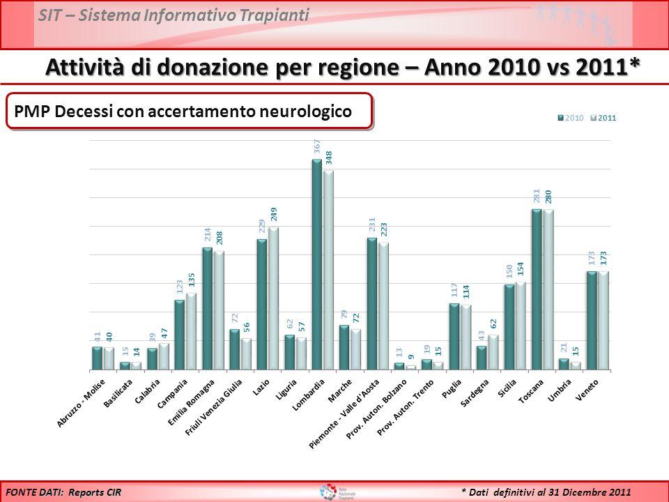 SIT – Sistema Informativo Trapianti Attività di donazione per regione – Anno 2010 vs 2011* DATI: Reports CIR FONTE DATI: Reports CIR * Dati definitivi al 31 Dicembre 2011 PMP Decessi con accertamento neurologico