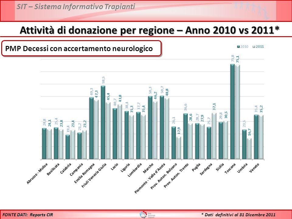 SIT – Sistema Informativo Trapianti DATI: Reports CIR FONTE DATI: Reports CIR Attività di donazione per regione – Anno 2010 vs 2011* * Dati definitivi al 31 Dicembre 2011 PMP Decessi con accertamento neurologico