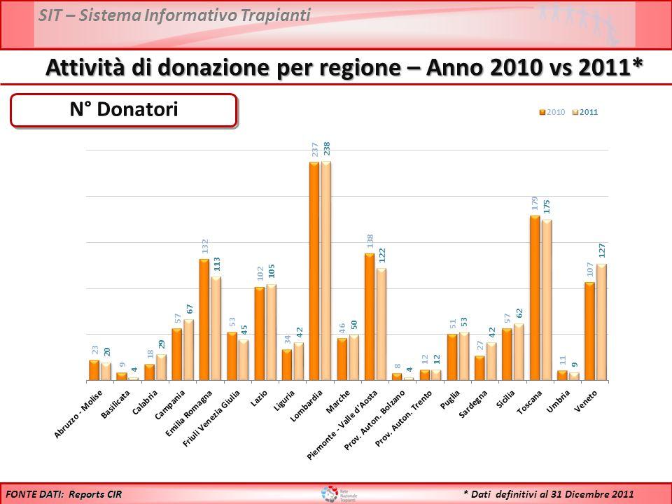 SIT – Sistema Informativo Trapianti N° Donatori DATI: Reports CIR FONTE DATI: Reports CIR Attività di donazione per regione – Anno 2010 vs 2011* * Dati definitivi al 31 Dicembre 2011