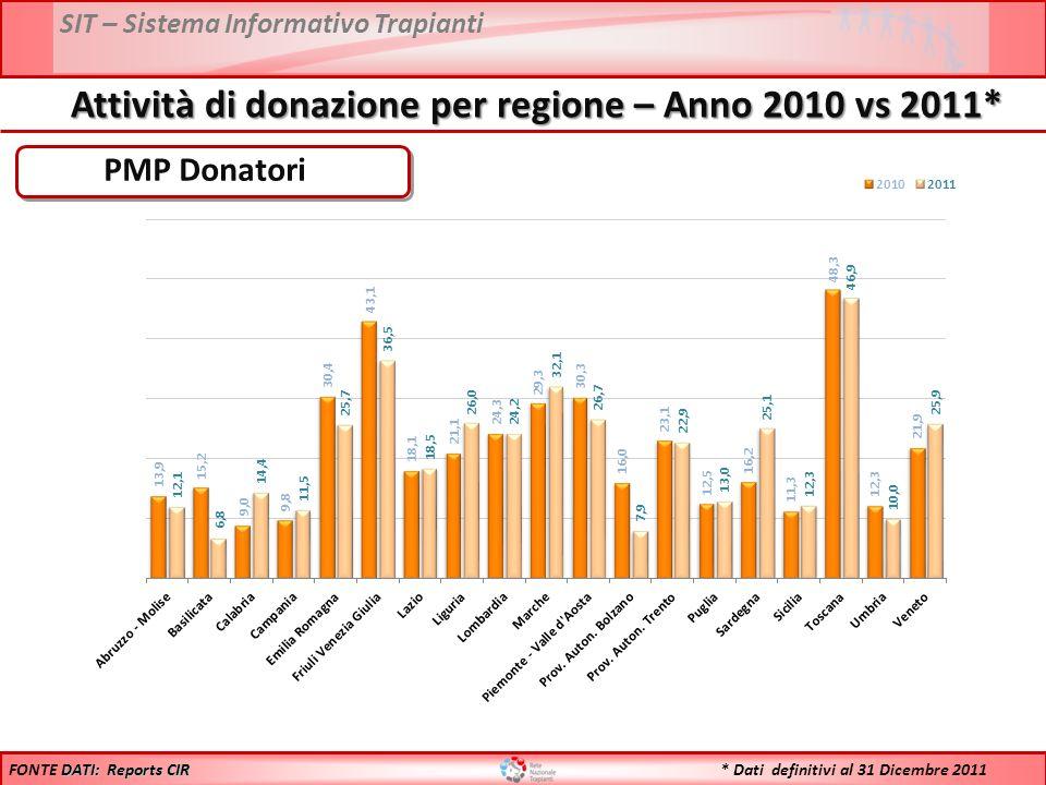 SIT – Sistema Informativo Trapianti PMP Donatori DATI: Reports CIR FONTE DATI: Reports CIR Attività di donazione per regione – Anno 2010 vs 2011* * Dati definitivi al 31 Dicembre 2011