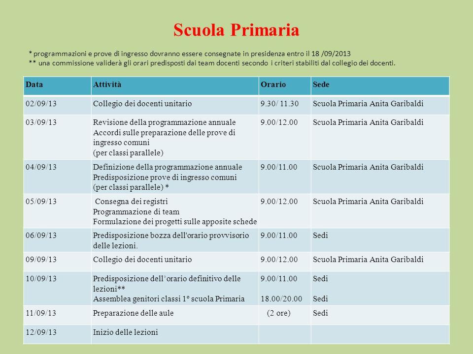 Scuola Primaria * programmazioni e prove di ingresso dovranno essere consegnate in presidenza entro il 18 /09/2013 ** una commissione validerà gli orari predisposti dai team docenti secondo i criteri stabiliti dal collegio dei docenti.
