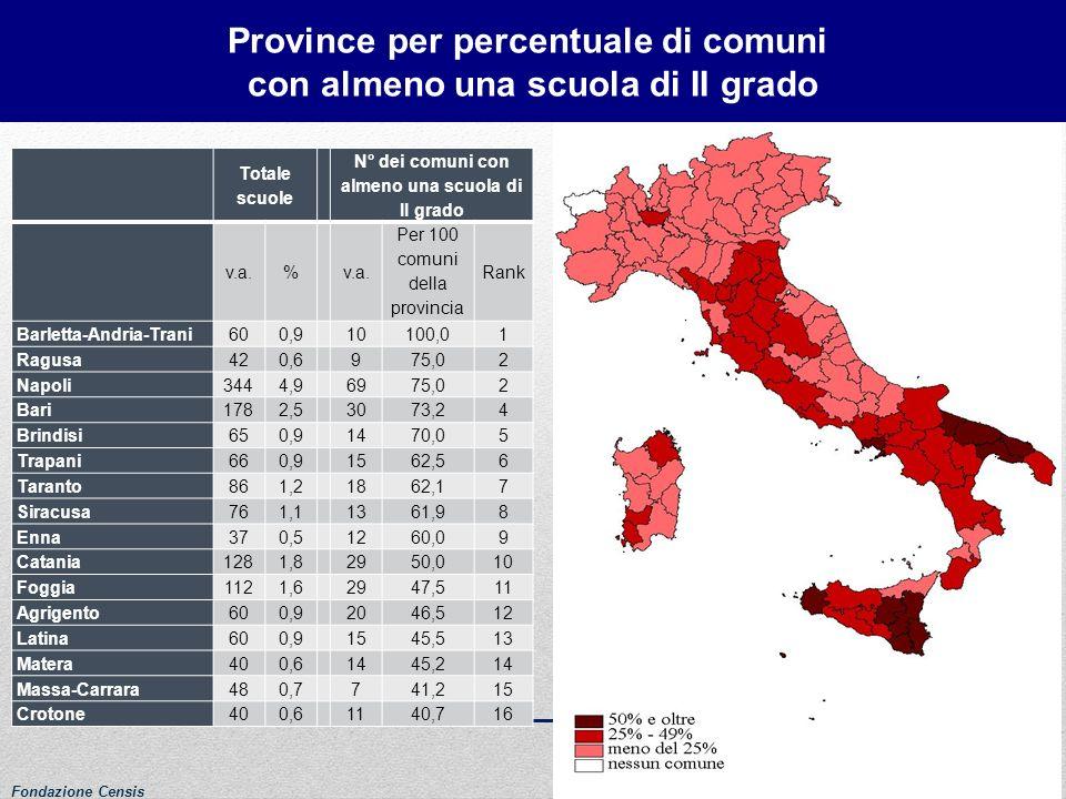 Province per percentuale di comuni con almeno una scuola di II grado Totale scuole N° dei comuni con almeno una scuola di II grado v.a.% Per 100 comun