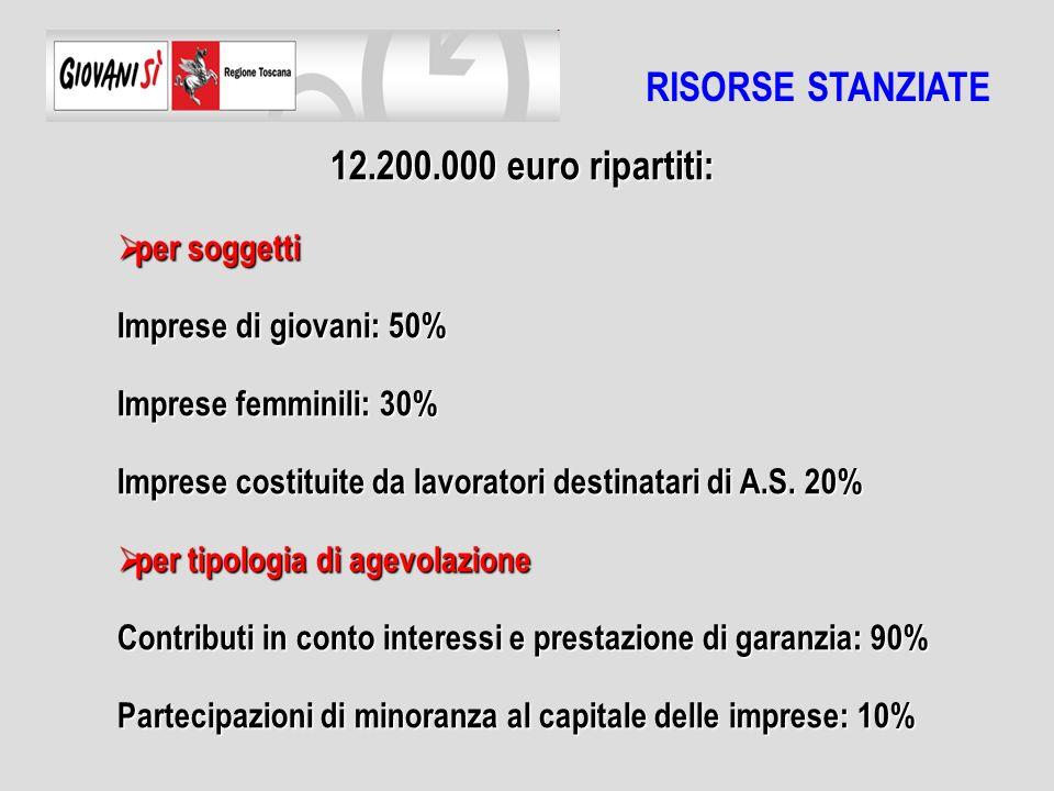 12.200.000 euro ripartiti: per soggetti per soggetti Imprese di giovani: 50% Imprese femminili: 30% Imprese costituite da lavoratori destinatari di A.S.
