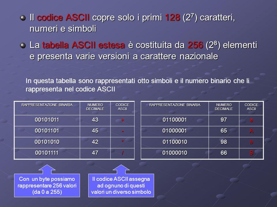 RAPPRESENTAZIONE BINARIA NUMERO DECIMALE CODICE ASCII RAPPRESENTAZIONE BINARIA NUMERO DECIMALE CODICE ASCII 0010101143+0110000197a 0010110145-0100000165A 0010101042*0110001098b 0010111147/0100001066B In questa tabella sono rappresentati otto simboli e il numero binario che li rappresenta nel codice ASCII Con un byte possiamo rappresentare 256 valori (da 0 a 255) Il codice ASCII assegna ad ognuno di questi valori un diverso simbolo Il codice ASCII copre solo i primi 128 (2 7 ) caratteri, numeri e simboli La tabella ASCII estesa è costituita da 256 (2 8 ) elementi e presenta varie versioni a carattere nazionale