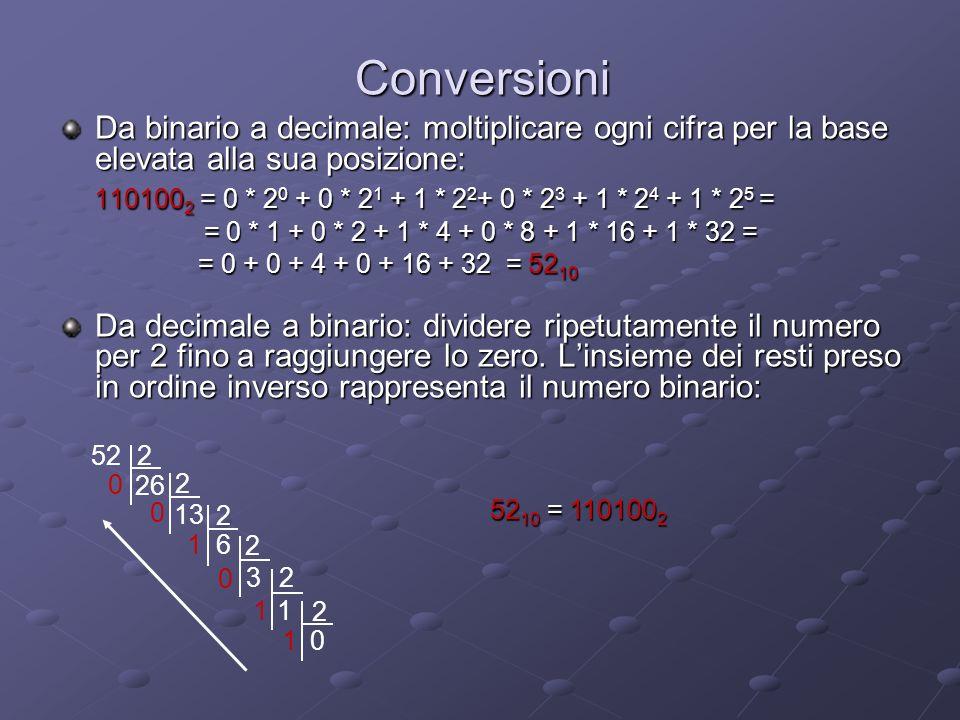 Conversioni Da binario a decimale: moltiplicare ogni cifra per la base elevata alla sua posizione: 110100 2 = 0 * 2 0 + 0 * 2 1 + 1 * 2 2 + 0 * 2 3 + 1 * 2 4 + 1 * 2 5 = 110100 2 = 0 * 2 0 + 0 * 2 1 + 1 * 2 2 + 0 * 2 3 + 1 * 2 4 + 1 * 2 5 = = 0 * 1 + 0 * 2 + 1 * 4 + 0 * 8 + 1 * 16 + 1 * 32 = = 0 * 1 + 0 * 2 + 1 * 4 + 0 * 8 + 1 * 16 + 1 * 32 = = 0 + 0 + 4 + 0 + 16 + 32 = 52 10 = 0 + 0 + 4 + 0 + 16 + 32 = 52 10 Da decimale a binario: dividere ripetutamente il numero per 2 fino a raggiungere lo zero.