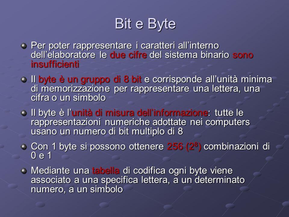 Bit e Byte Per poter rappresentare i caratteri allinterno dellelaboratore le due cifre del sistema binario sono insufficienti Il byte è un gruppo di 8 bit e corrisponde allunità minima di memorizzazione per rappresentare una lettera, una cifra o un simbolo Il byte è lunità di misura dellinformazione: tutte le rappresentazioni numeriche adottate nei computers usano un numero di bit multiplo di 8 Con 1 byte si possono ottenere 256 (2 8 ) combinazioni di 0 e 1 Mediante una tabella di codifica ogni byte viene associato a una specifica lettera, a un determinato numero, a un simbolo