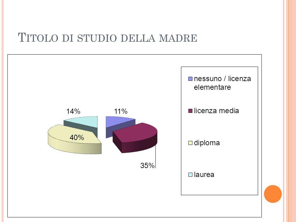 T ITOLO DI STUDIO DELLA MADRE