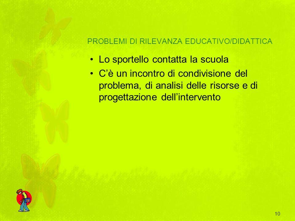 PROBLEMI DI RILEVANZA EDUCATIVO/DIDATTICA Lo sportello contatta la scuola Cè un incontro di condivisione del problema, di analisi delle risorse e di p
