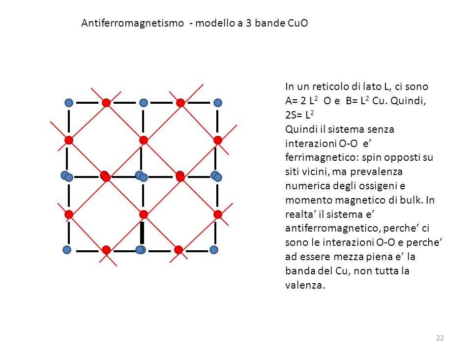 22 In un reticolo di lato L, ci sono A= 2 L 2 O e B= L 2 Cu. Quindi, 2S= L 2 Quindi il sistema senza interazioni O-O e ferrimagnetico: spin opposti su