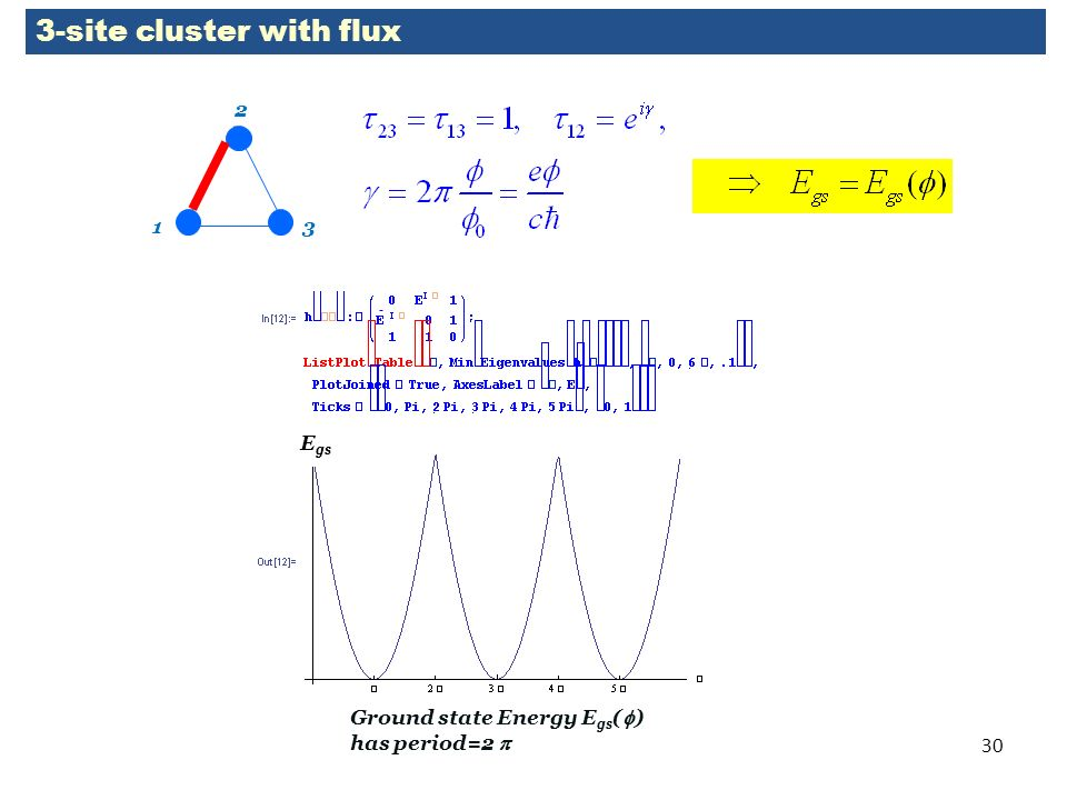 30 3-site cluster with flux 1 2 3 Ground state Energy E gs ( ) has period=2 E gs