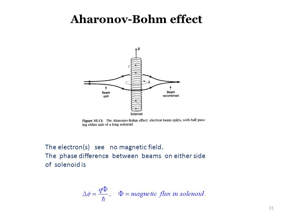 Aharonov-Bohm effect The electron(s) see no magnetic field. The phase difference between beams on either side of solenoid is 31
