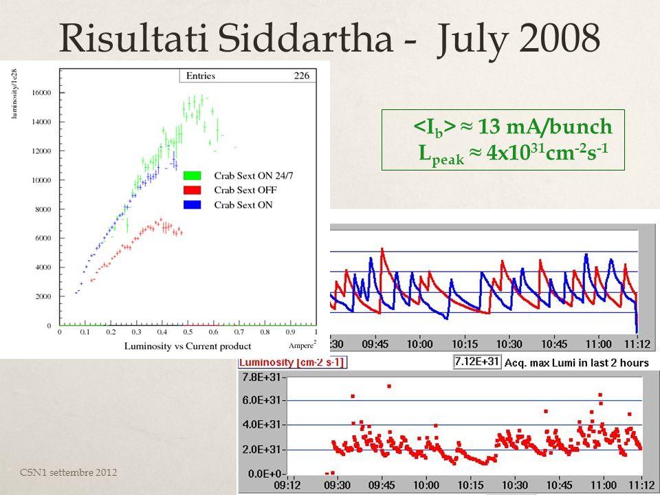 Risultati Siddartha - July 2008 CSN1 settembre 2012Pigi, Monica, e Luca11 13 mA/bunch L peak 4x10 31 cm -2 s -1