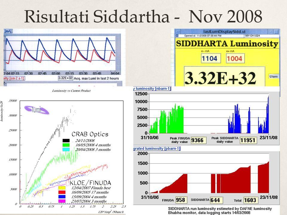 Risultati Siddartha - Nov 2008