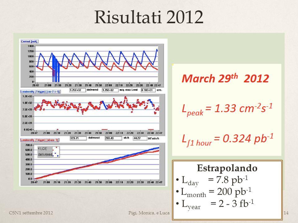 Risultati 2012 CSN1 settembre 2012Pigi, Monica, e Luca14 Estrapolando L day = 7.8 pb -1 L month = 200 pb -1 L year = 2 - 3 fb -1