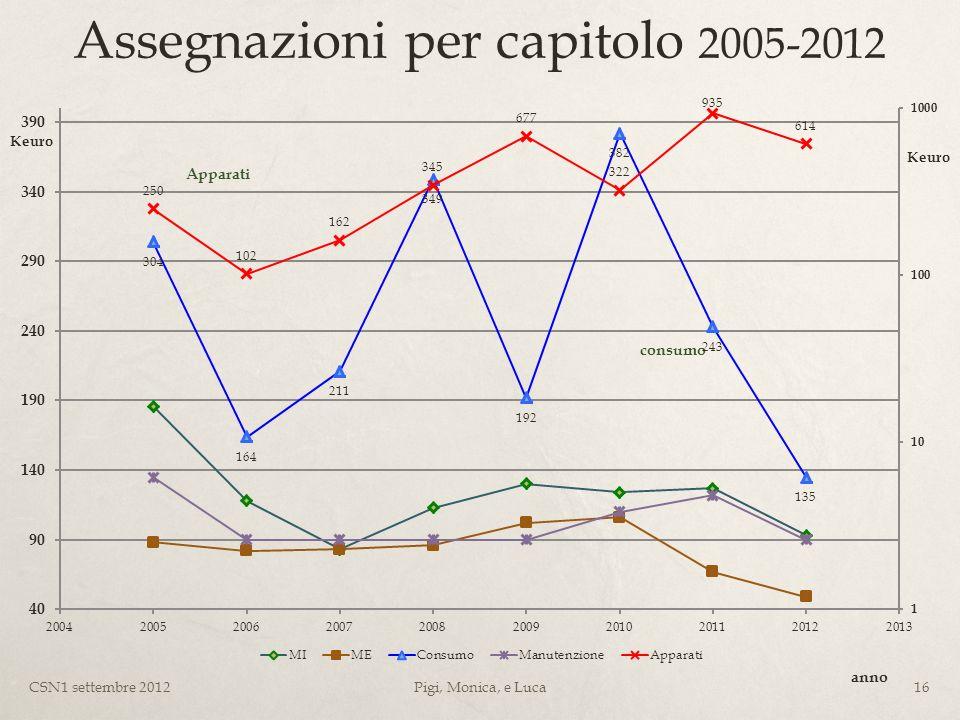 Assegnazioni per capitolo 2005-2012 Keuro anno consumo CSN1 settembre 201216Pigi, Monica, e Luca Keuro Apparati