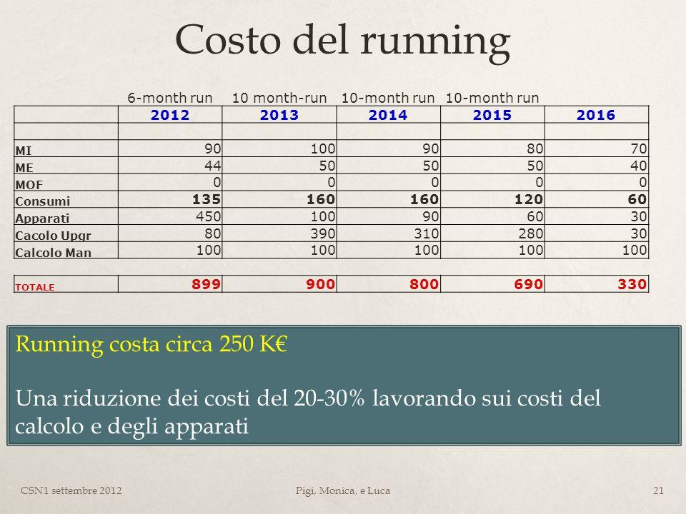 Costo del running 6-month run10 month-run10-month run 20122013201420152016 MI 90100908070 ME 4450 40 MOF 00000 Consumi 135160 12060 Apparati 450100906030 Cacolo Upgr 8039031028030 Calcolo Man 100 TOTALE 899900800690330 CSN1 settembre 2012Pigi, Monica, e Luca21 Running costa circa 250 K Una riduzione dei costi del 20-30% lavorando sui costi del calcolo e degli apparati