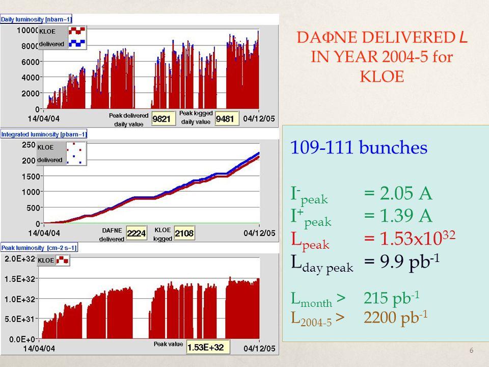 CSN1 settembre 2012Pigi, Monica, e Luca6 DA NE DELIVERED L IN YEAR 2004-5 for KLOE 109-111 bunches I - peak = 2.05 A I + peak = 1.39 A L peak = 1.53x1