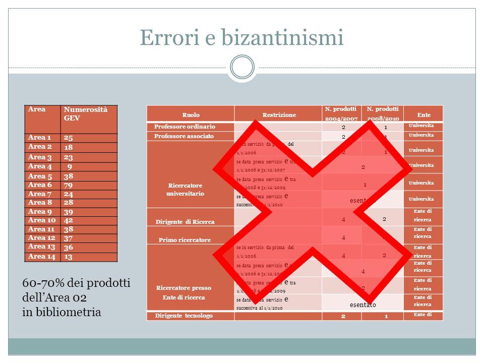 Errori e bizantinismi Ruolo Restrizione N. prodotti 2004/2007 N. prodotti 2008/2010 Ente Professore ordinario 21 Universita Professore associato 21 Un