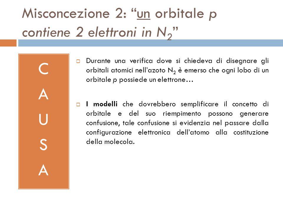 Misconcezione 2: un orbitale p contiene 2 elettroni in N 2 CAUSACAUSA Durante una verifica dove si chiedeva di disegnare gli orbitali atomici nellazot