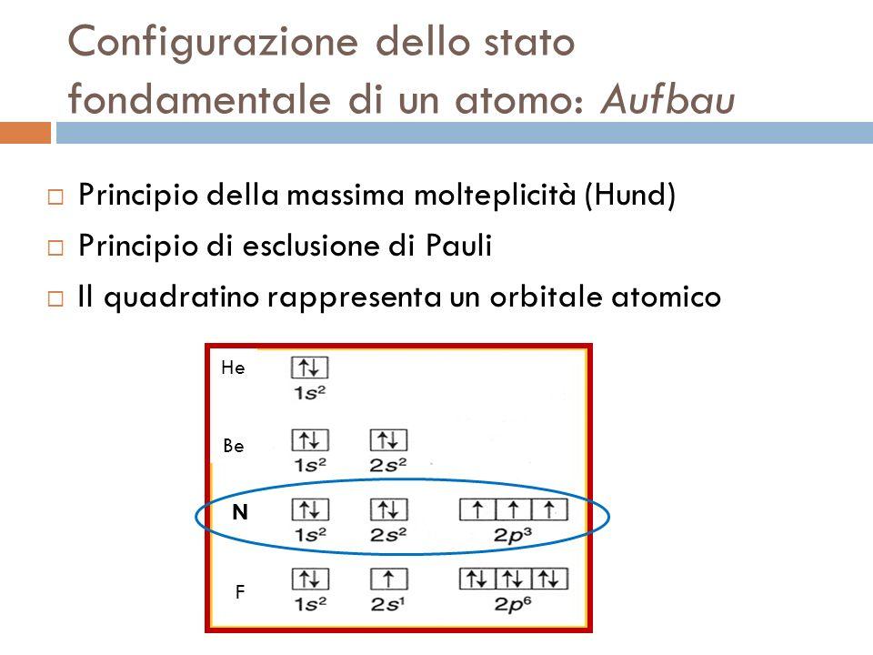 Configurazione dello stato fondamentale di un atomo: Aufbau Principio della massima molteplicità (Hund) Principio di esclusione di Pauli Il quadratino
