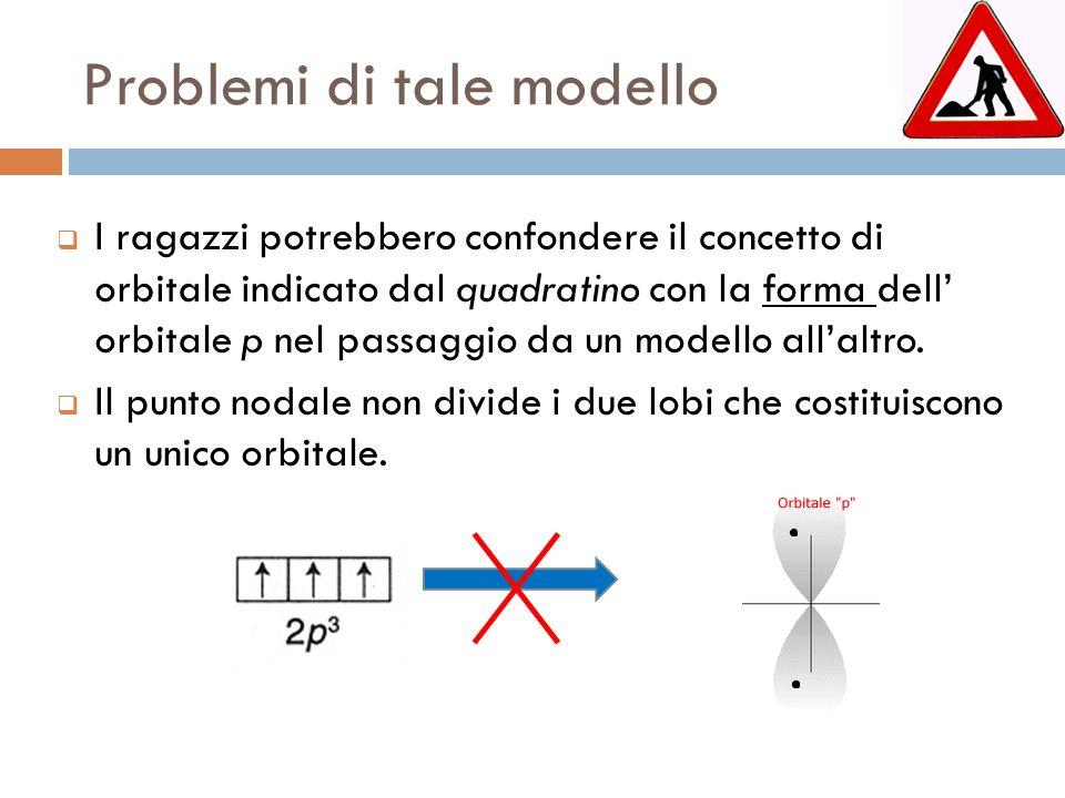 Problemi di tale modello I ragazzi potrebbero confondere il concetto di orbitale indicato dal quadratino con la forma dell orbitale p nel passaggio da