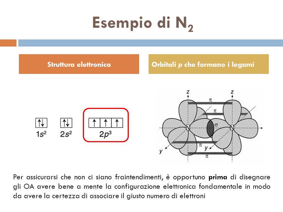 Esempio di N 2 Struttura elettronicaOrbitali p che formano i legami Per assicurarsi che non ci siano fraintendimenti, è opportuno prima di disegnare g
