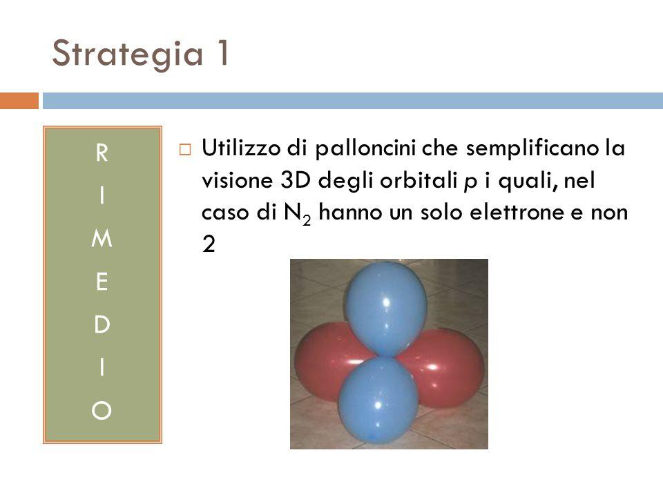 Strategia 1 RIMEDIORIMEDIO Utilizzo di palloncini che semplificano la visione 3D degli orbitali p i quali, nel caso di N 2 hanno un solo elettrone e n