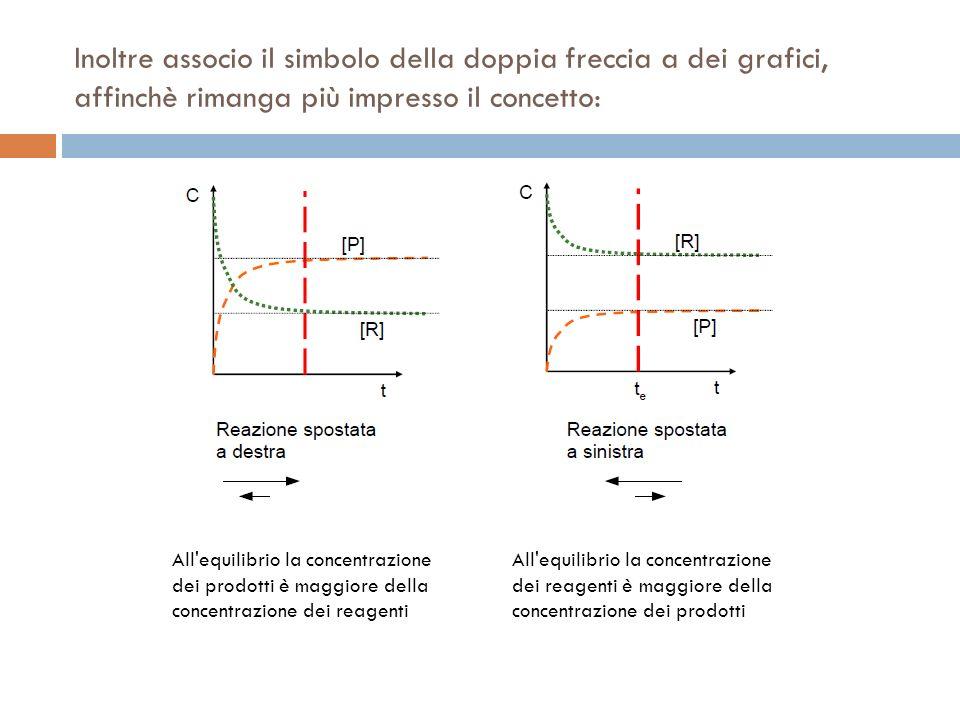 Inoltre associo il simbolo della doppia freccia a dei grafici, affinchè rimanga più impresso il concetto: All'equilibrio la concentrazione dei prodott