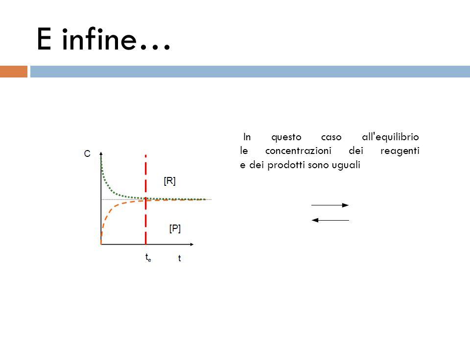 E infine… In questo caso all'equilibrio le concentrazioni dei reagenti e dei prodotti sono uguali