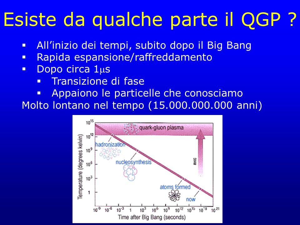Esiste da qualche parte il QGP ? Allinizio dei tempi, subito dopo il Big Bang Rapida espansione/raffreddamento Dopo circa 1s Transizione di fase Appai