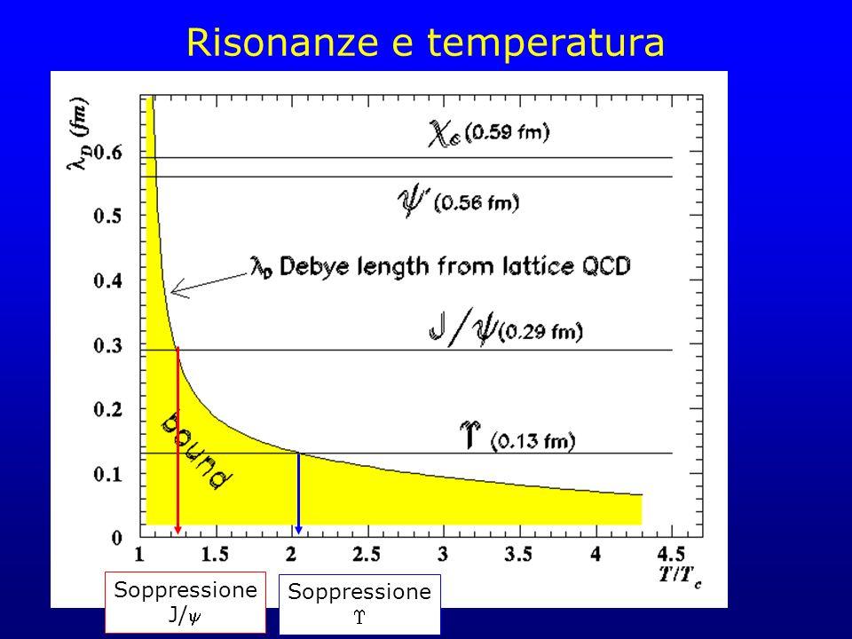 Risonanze e temperatura Soppressione J/ Soppressione