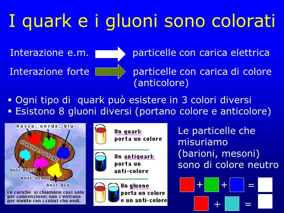 I quark e i gluoni sono colorati Interazione e.m.