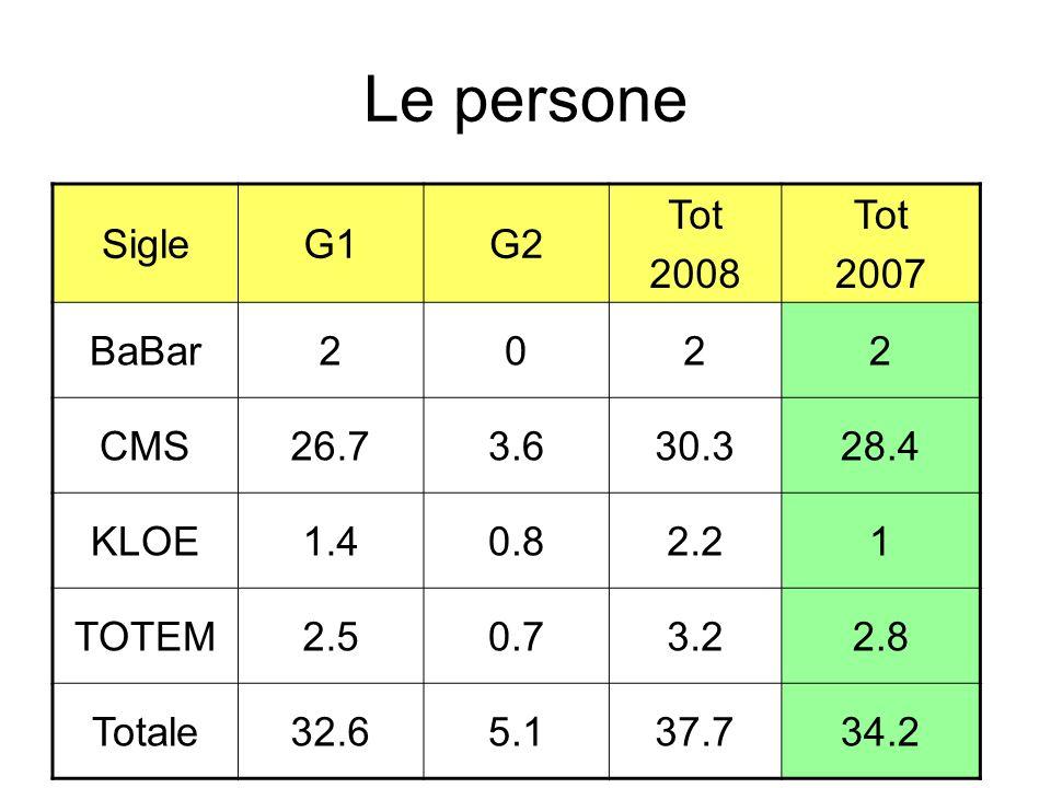 Le persone SigleG1G2 Tot 2008 Tot 2007 BaBar2022 CMS26.73.630.328.4 KLOE1.40.82.21 TOTEM2.50.73.22.8 Totale32.65.137.734.2