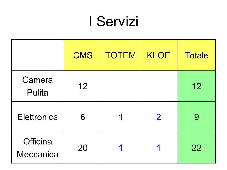 I Servizi CMSTOTEMKLOETotale Camera Pulita 12 Elettronica6129 Officina Meccanica 201122