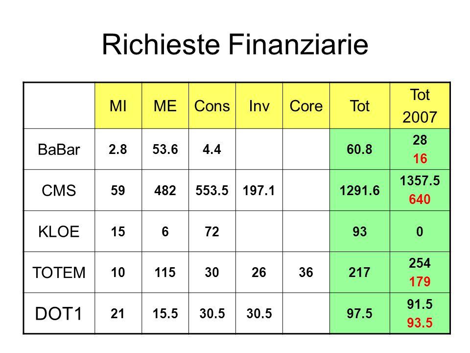 Richieste Finanziarie MIMEConsInvCoreTot 2007 BaBar 2.853.64.460.8 28 16 CMS 59482553.5197.11291.6 1357.5 640 KLOE 15672930 TOTEM 10115302636217 254 1