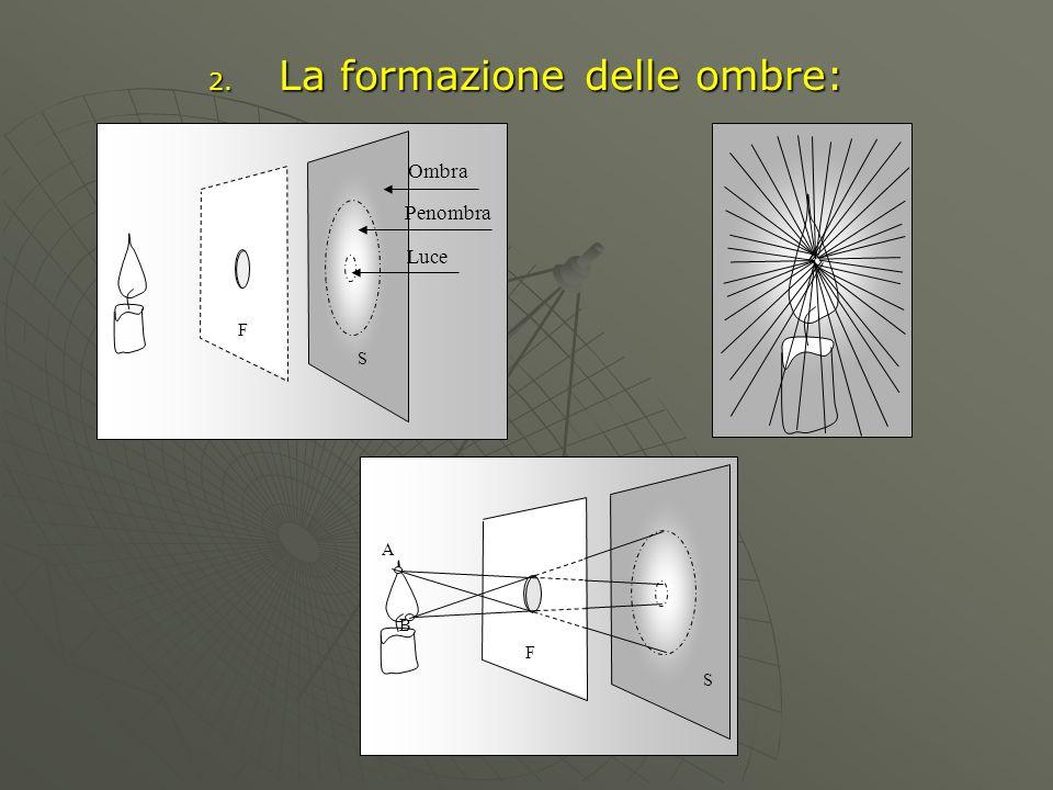 2. La formazione delle ombre: Ombra S Penombra Luce F S F A B