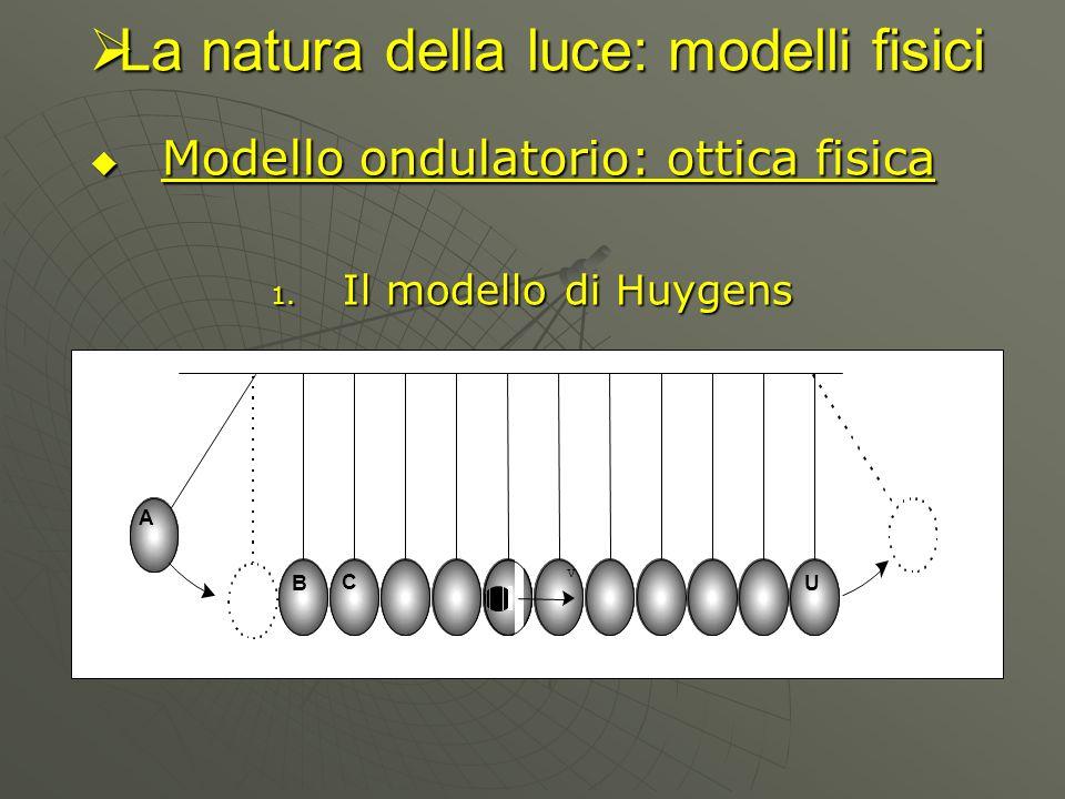 Modello ondulatorio: ottica fisica Modello ondulatorio: ottica fisica 1. Il modello di Huygens La natura della luce: modelli fisici La natura della lu